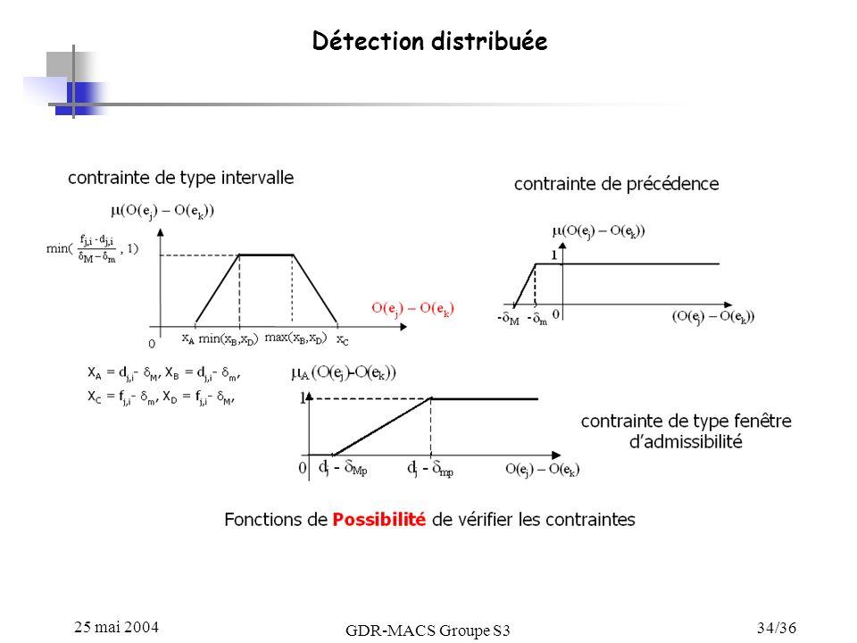 Détection distribuée 25 mai 2004 GDR-MACS Groupe S3