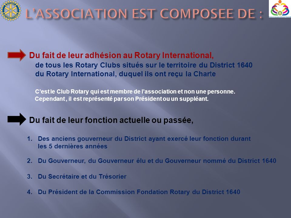L'ASSOCIATION EST COMPOSEE DE :