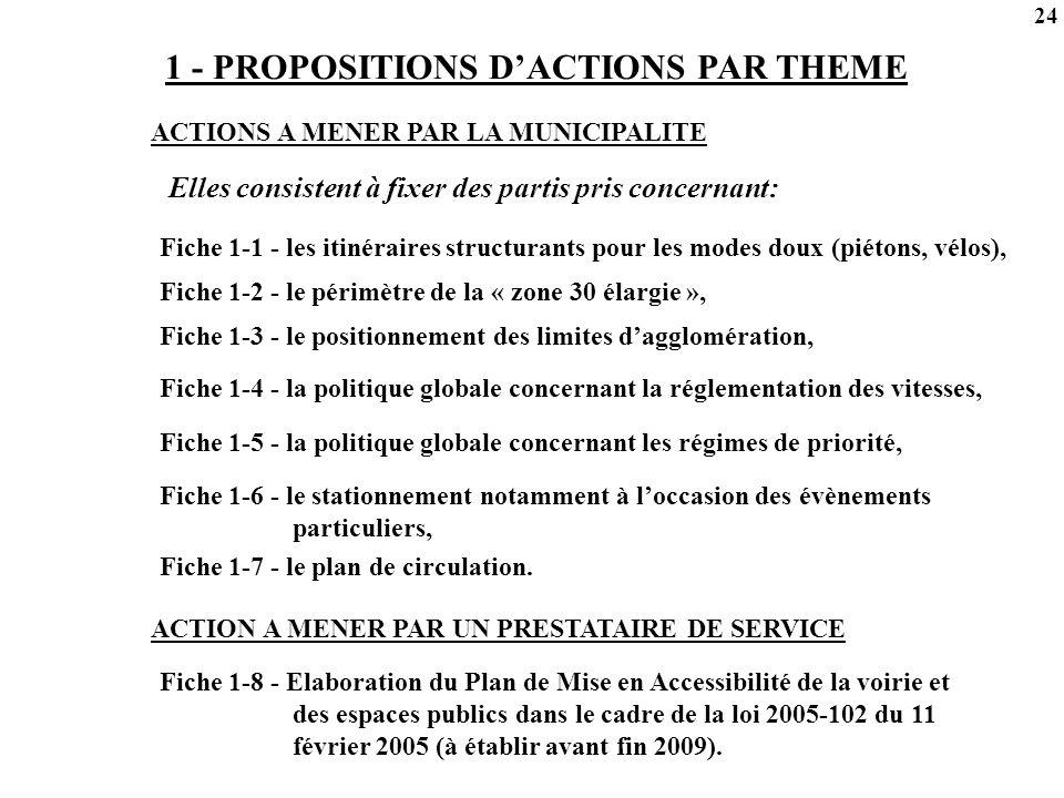 1 - PROPOSITIONS D'ACTIONS PAR THEME