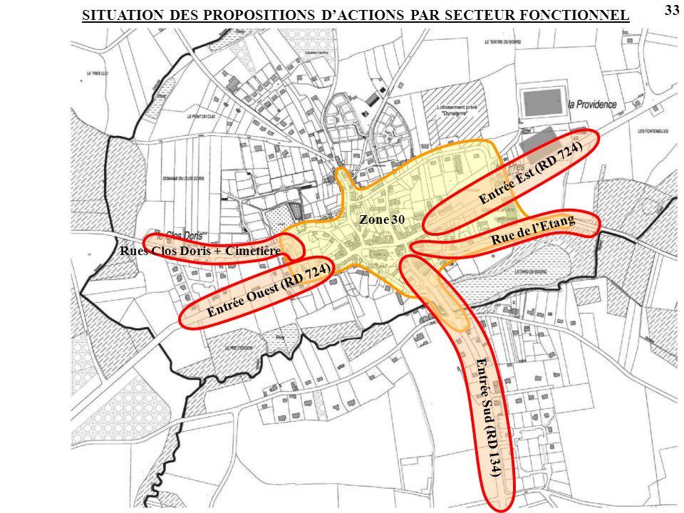 SITUATION DES PROPOSITIONS D'ACTIONS PAR SECTEUR FONCTIONNEL