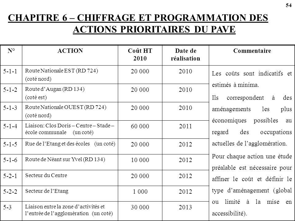54 CHAPITRE 6 – CHIFFRAGE ET PROGRAMMATION DES ACTIONS PRIORITAIRES DU PAVE. N° ACTION. Coût HT 2010.