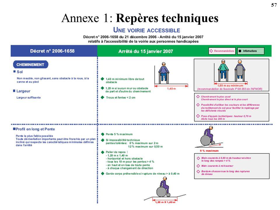 Annexe 1: Repères techniques