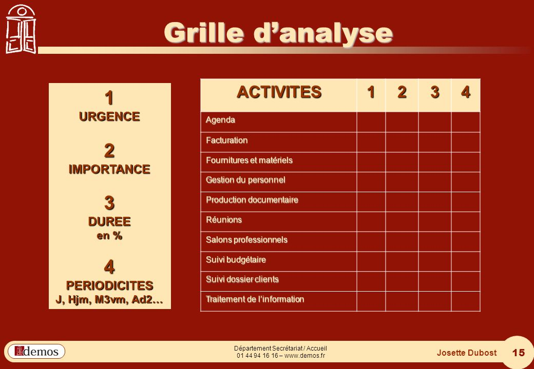 Grille d'analyse 1 2 3 4 ACTIVITES 1 2 3 4 URGENCE IMPORTANCE DUREE