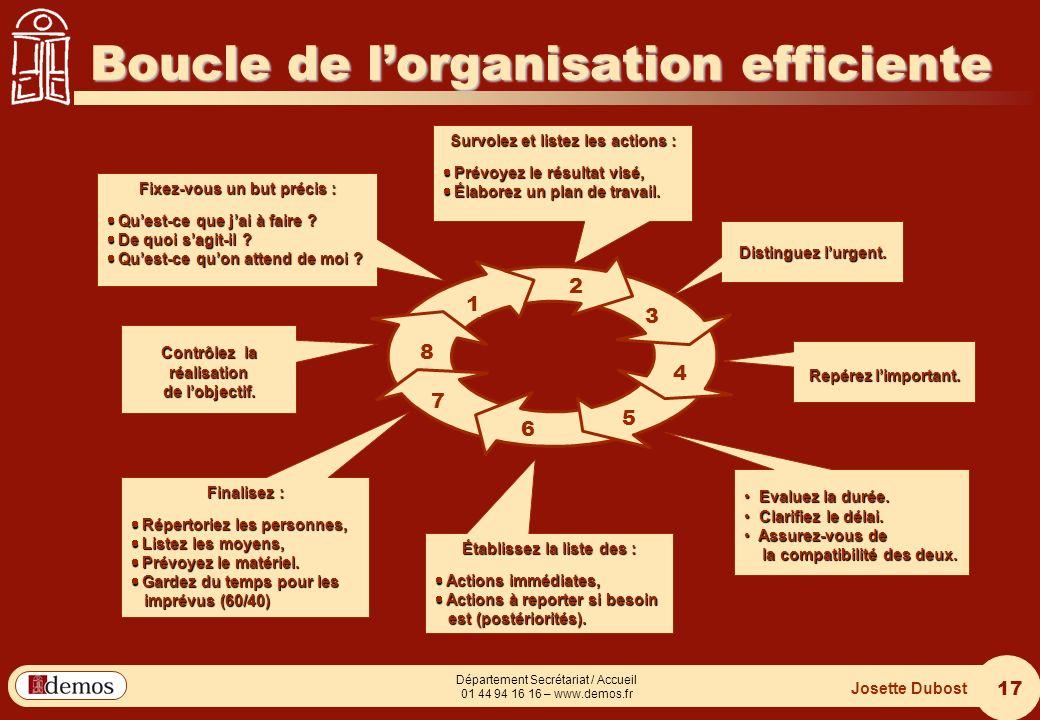 Boucle de l'organisation efficiente
