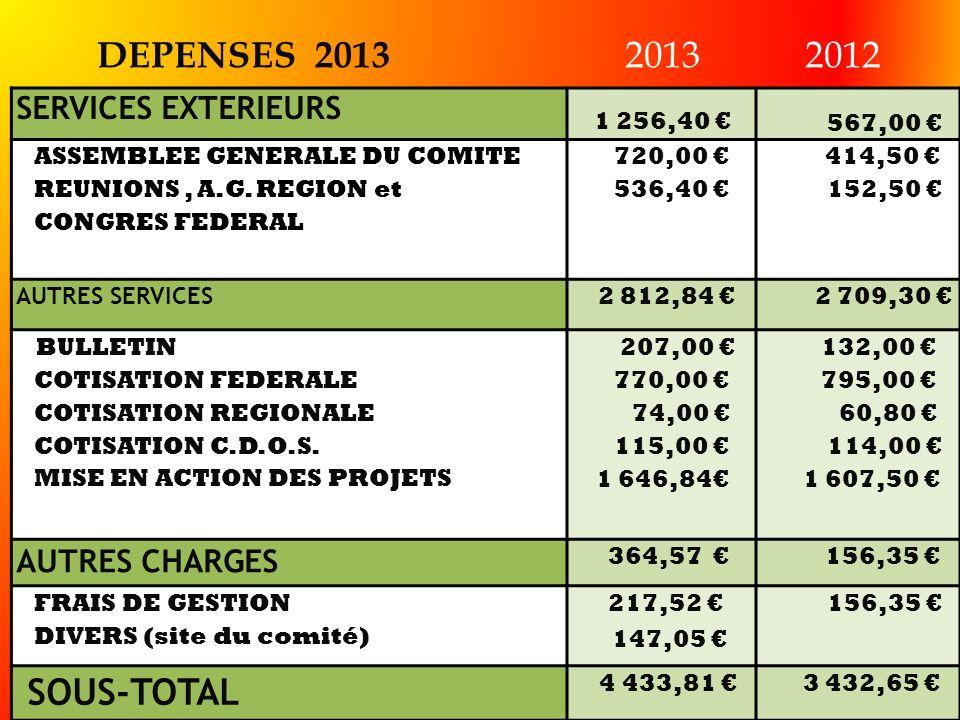 DEPENSES 2013 2013 2012 SOUS-TOTAL SERVICES EXTERIEURS AUTRES CHARGES