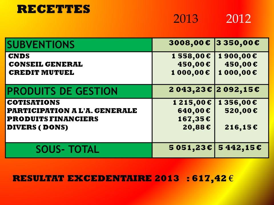 RECETTES 2012 SUBVENTIONS PRODUITS DE GESTION SOUS- TOTAL
