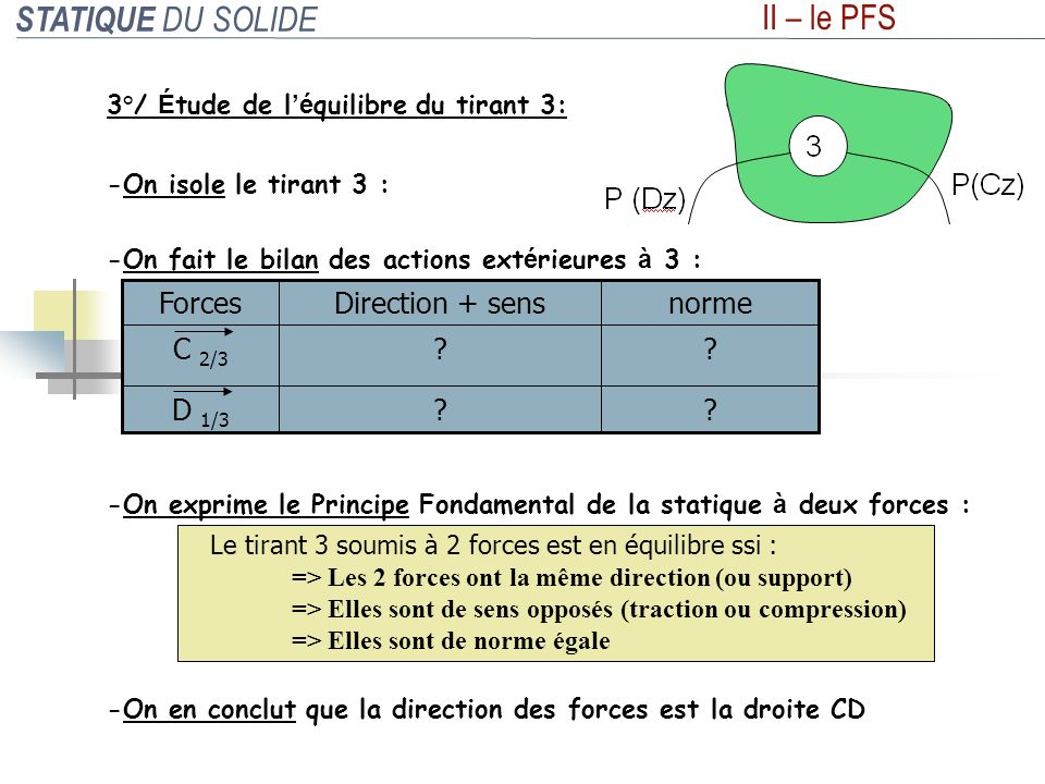 STATIQUE DU SOLIDE II – le PFS D 1/3 C 2/3 norme Direction + sens