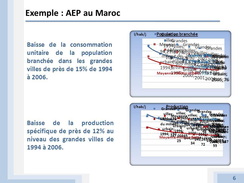Exemple : AEP au Maroc Population branchée. Grandes villes.
