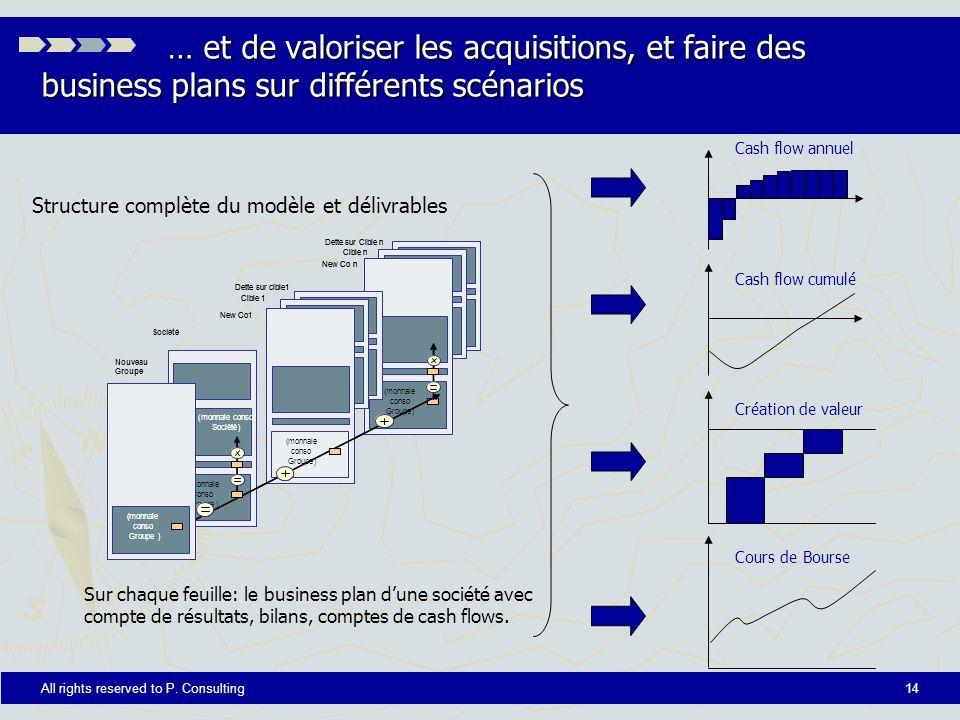 … et de valoriser les acquisitions, et faire des business plans sur différents scénarios