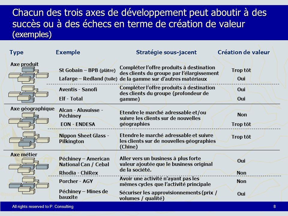 Chacun des trois axes de développement peut aboutir à des succès ou à des échecs en terme de création de valeur (exemples)