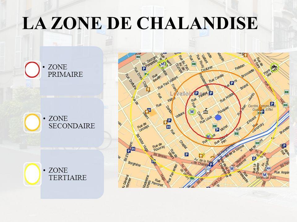 LA ZONE DE CHALANDISE ZONE PRIMAIRE ZONE SECONDAIRE ZONE TERTIAIRE
