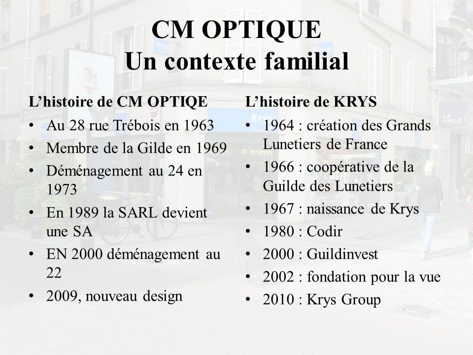 CM OPTIQUE Un contexte familial