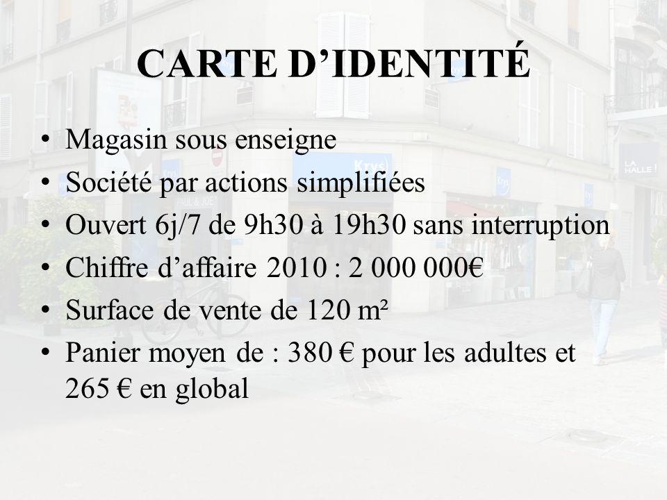 CARTE D'IDENTITÉ Magasin sous enseigne Société par actions simplifiées