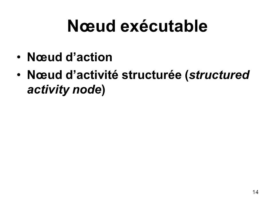 Nœud exécutable Nœud d'action