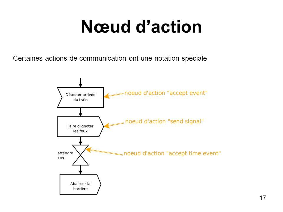 Nœud d'action Certaines actions de communication ont une notation spéciale