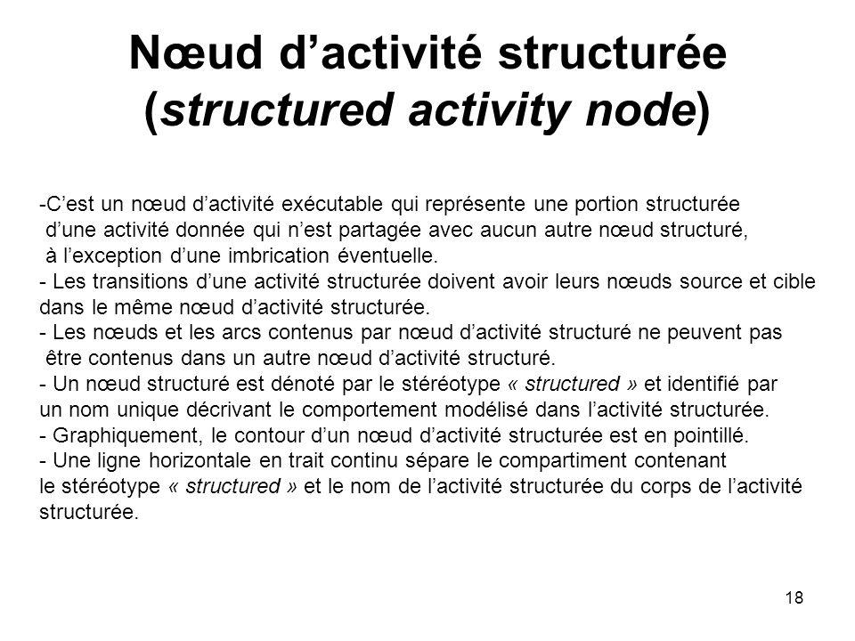 Nœud d'activité structurée (structured activity node)