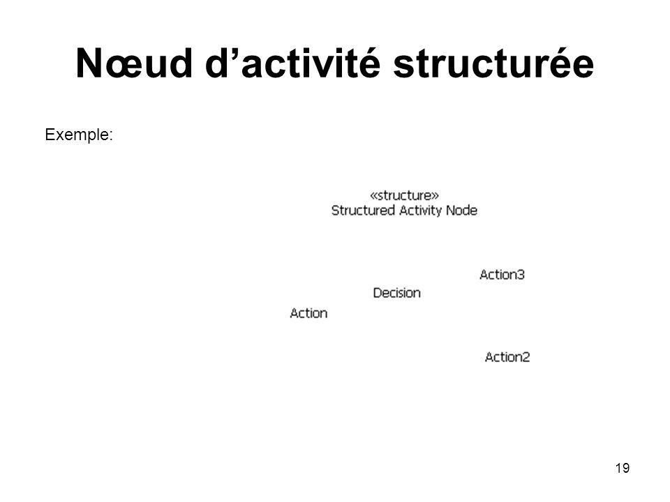 Nœud d'activité structurée