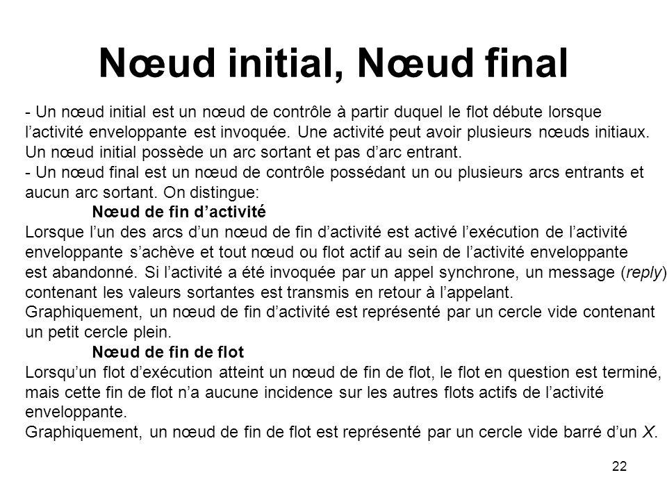 Nœud initial, Nœud final