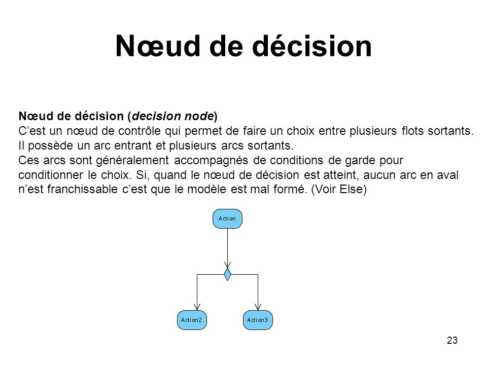 Nœud de décision Nœud de décision (decision node)