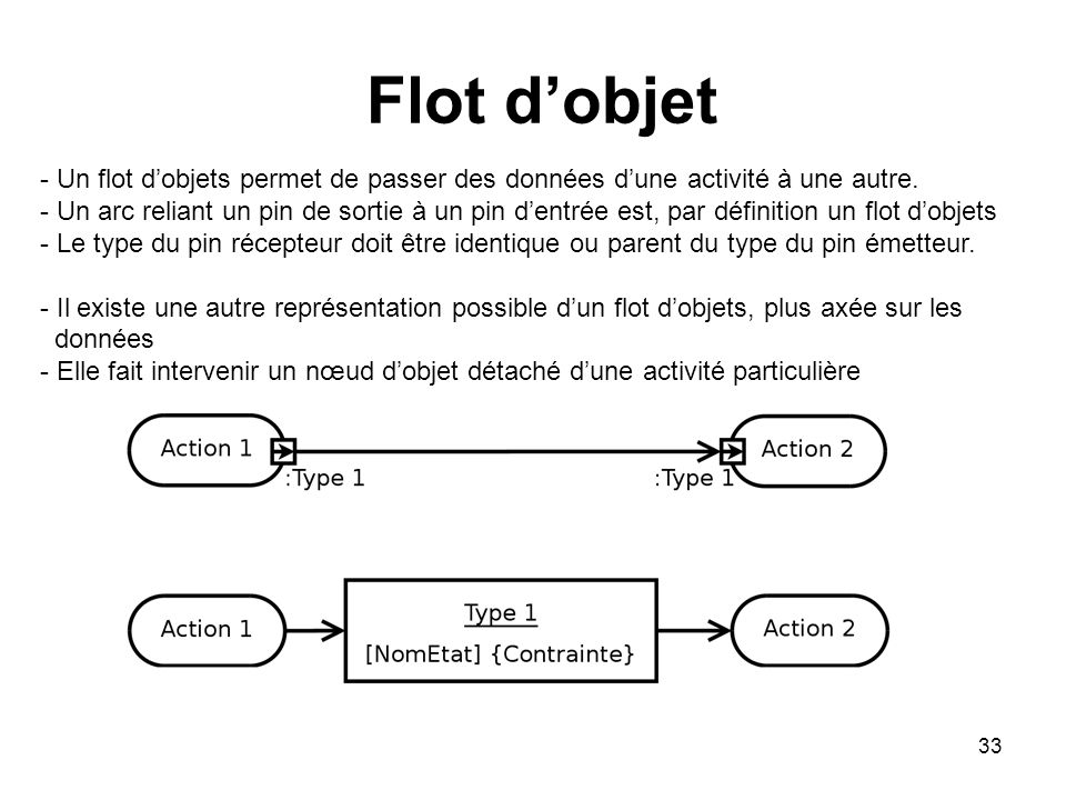 Flot d'objet - Un flot d'objets permet de passer des données d'une activité à une autre.
