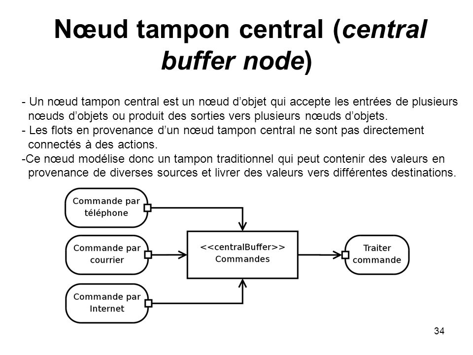 Nœud tampon central (central buffer node)