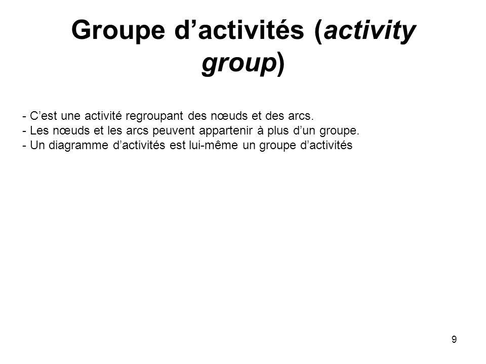 Groupe d'activités (activity group)