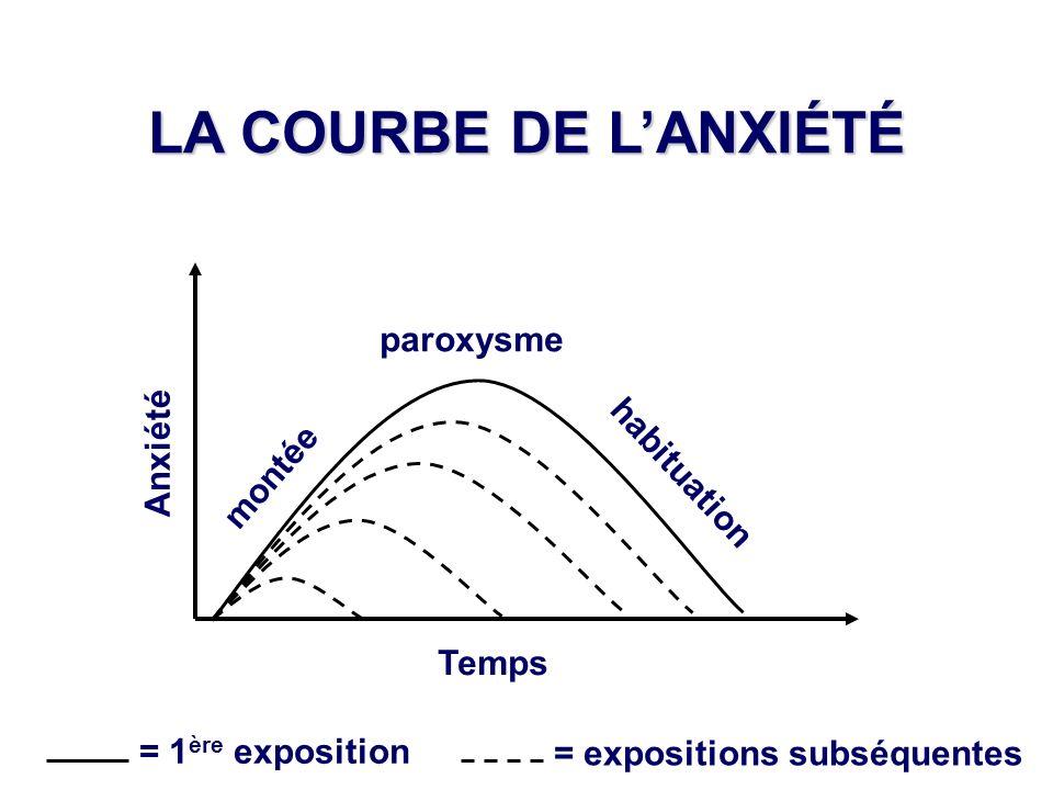 LA COURBE DE L'ANXIÉTÉ paroxysme Anxiété habituation montée Temps