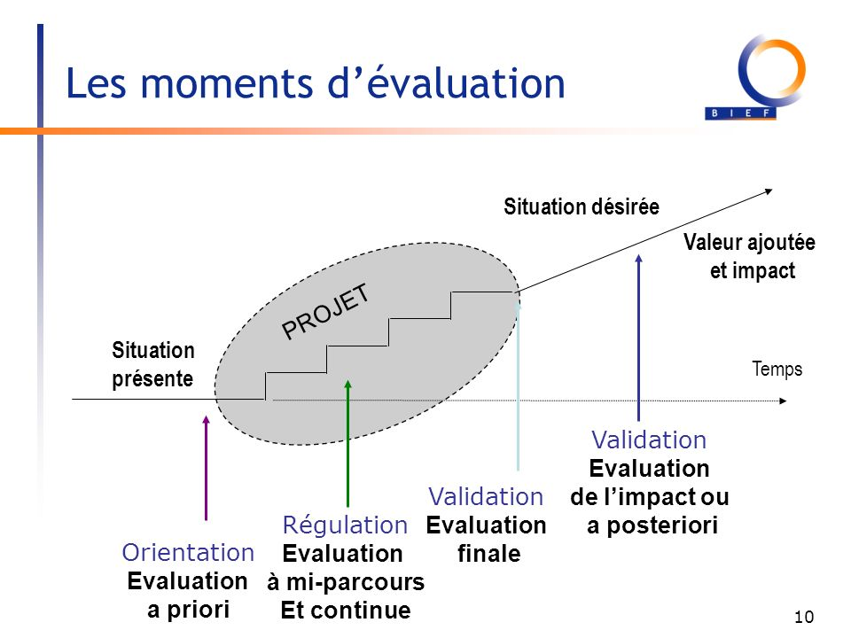 Les moments d'évaluation
