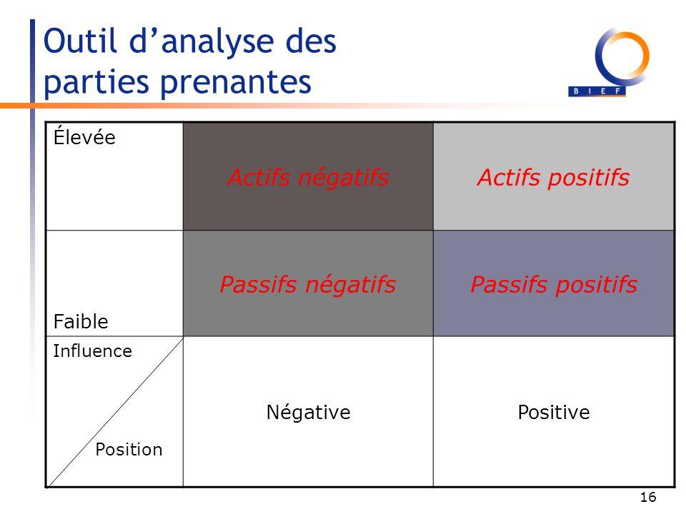 Outil d'analyse des parties prenantes