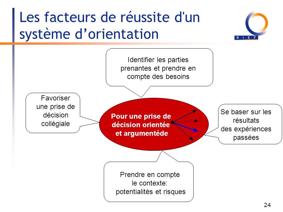 Les facteurs de réussite d un système d'orientation