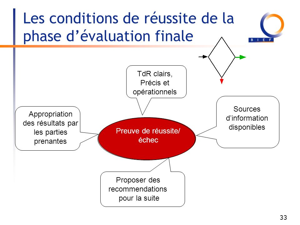 Les conditions de réussite de la phase d'évaluation finale