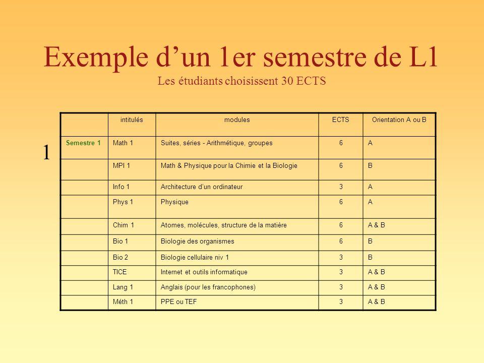 Exemple d'un 1er semestre de L1 Les étudiants choisissent 30 ECTS