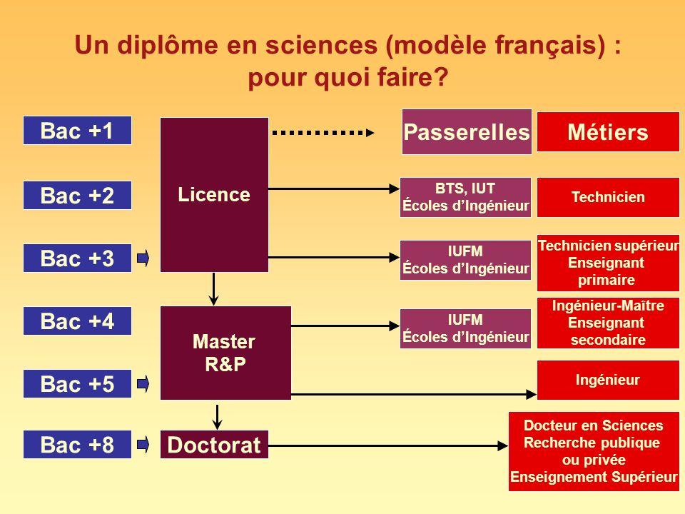 Un diplôme en sciences (modèle français) : pour quoi faire