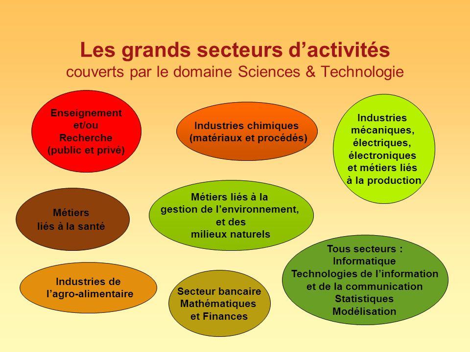 Les grands secteurs d'activités couverts par le domaine Sciences & Technologie