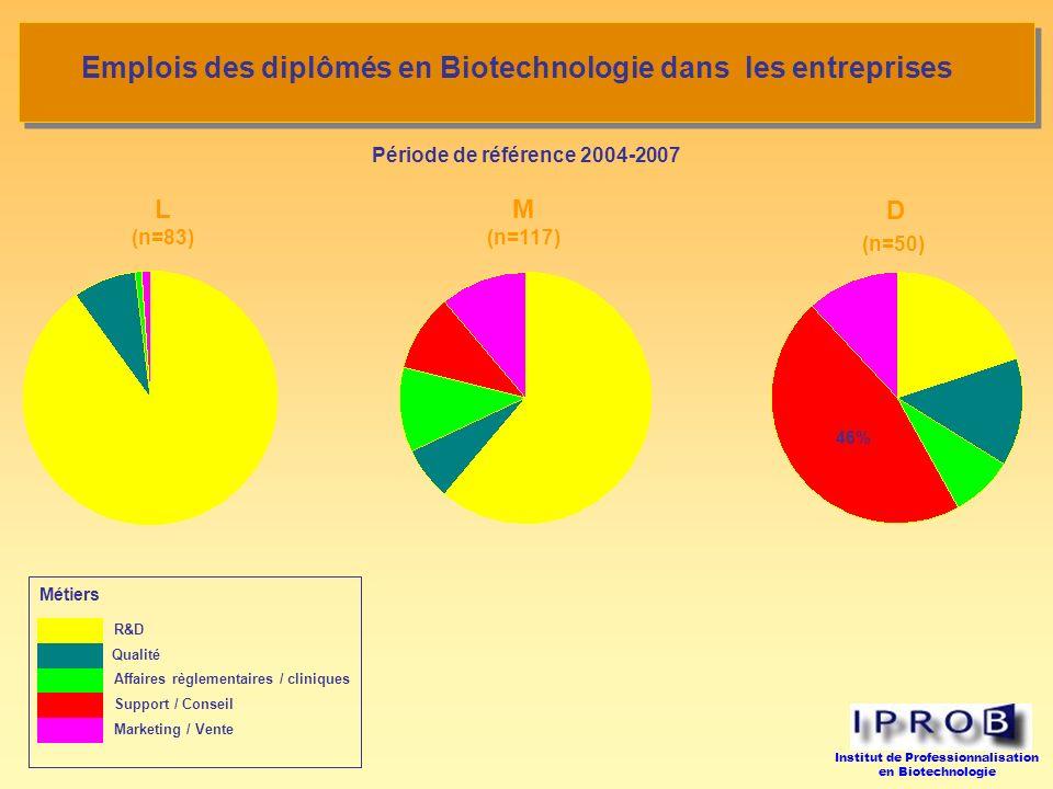 Emplois des diplômés en Biotechnologie dans les entreprises