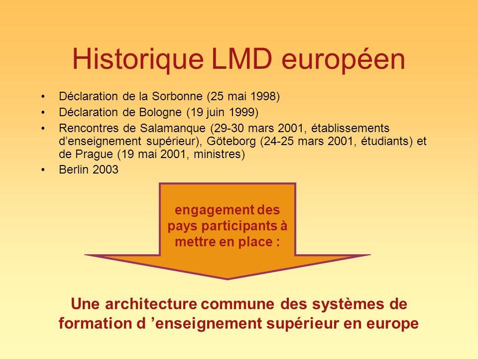 Historique LMD européen