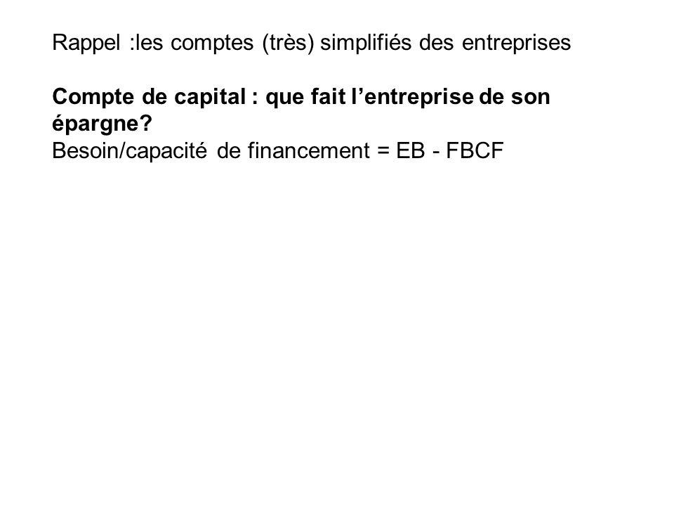Rappel :les comptes (très) simplifiés des entreprises