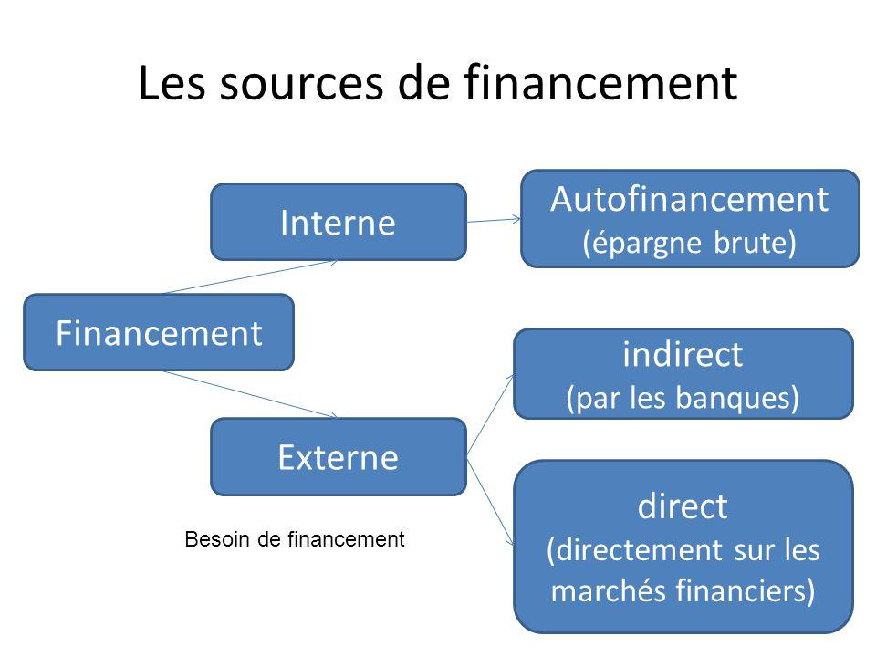 Les sources de financement