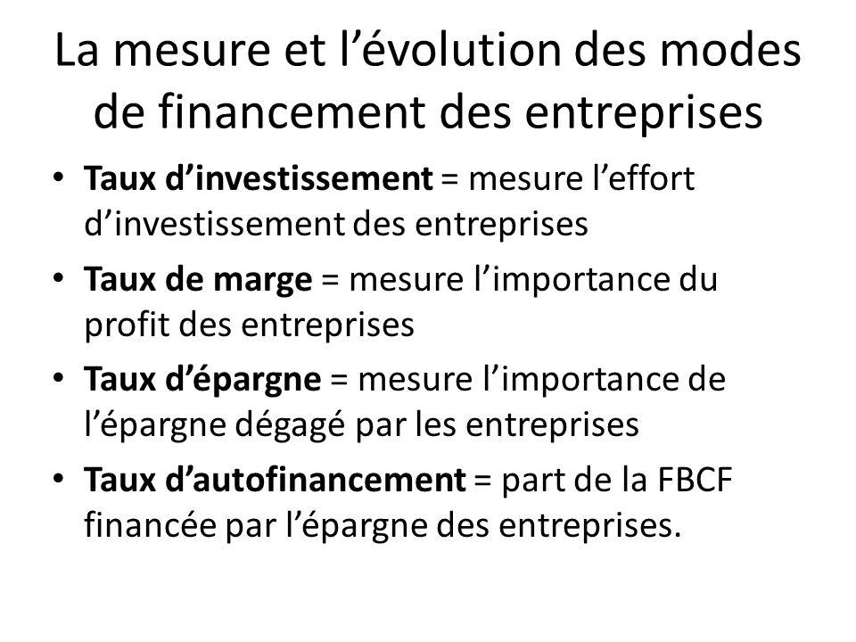 La mesure et l'évolution des modes de financement des entreprises