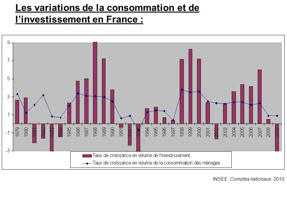 Les variations de la consommation et de l'investissement en France :
