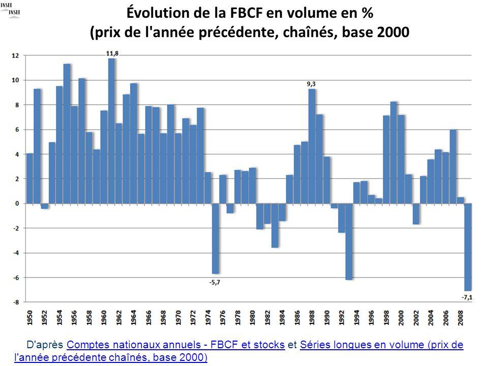 Évolution de la FBCF en volume en % (prix de l année précédente, chaînés, base 2000