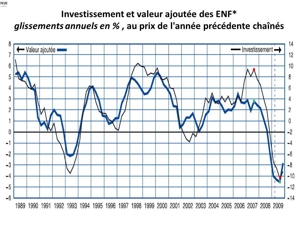 Investissement et valeur ajoutée des ENF