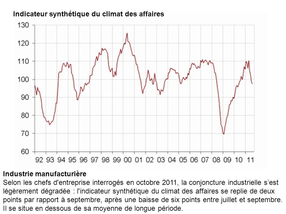 Indicateur synthétique du climat des affaires