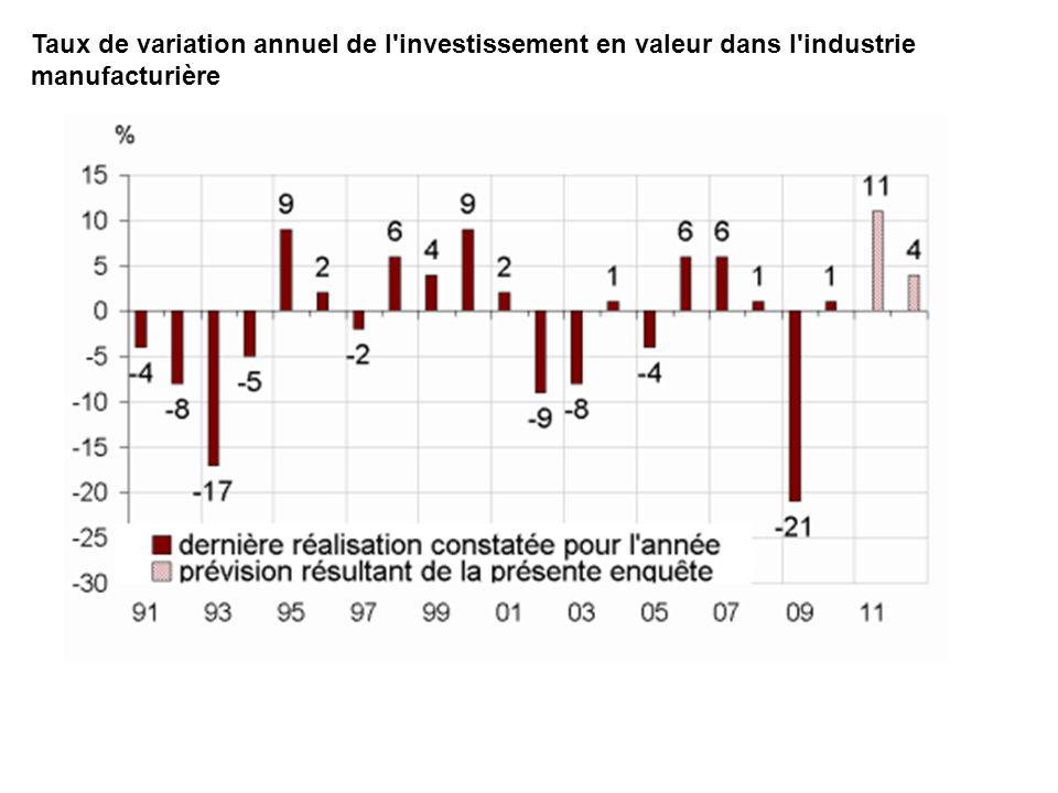 Taux de variation annuel de l investissement en valeur dans l industrie manufacturière