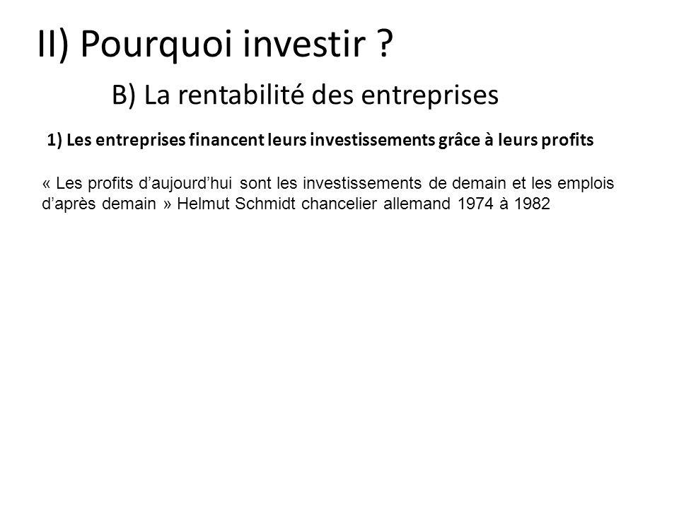 II) Pourquoi investir B) La rentabilité des entreprises