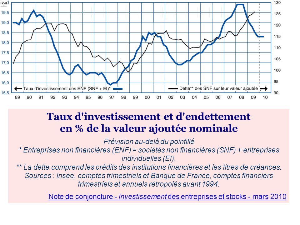 Taux d investissement et d endettement en % de la valeur ajoutée nominale