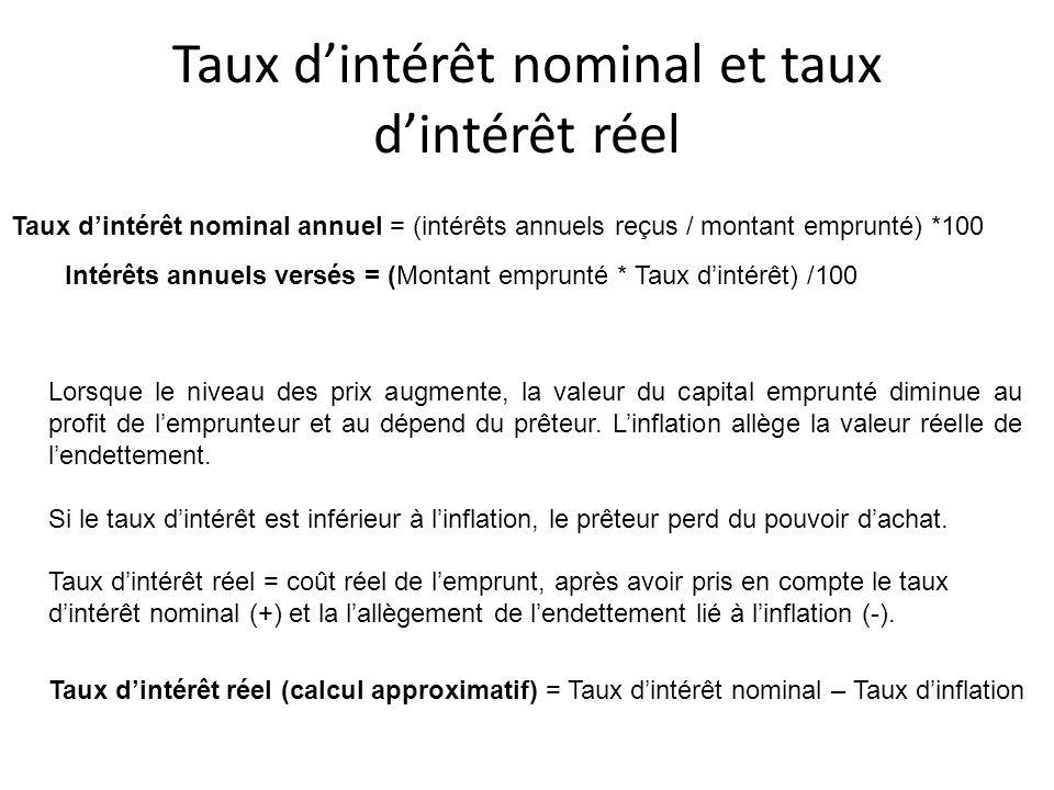 Taux d'intérêt nominal et taux d'intérêt réel