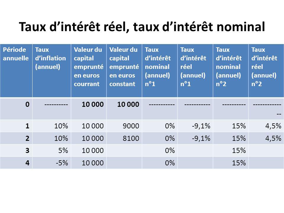 Taux d'intérêt réel, taux d'intérêt nominal