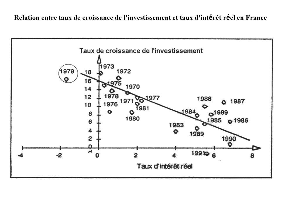 Relation entre taux de croissance de l'investissement et taux d intérêt réel en France