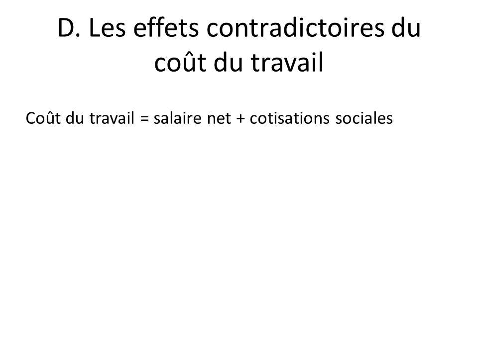 D. Les effets contradictoires du coût du travail